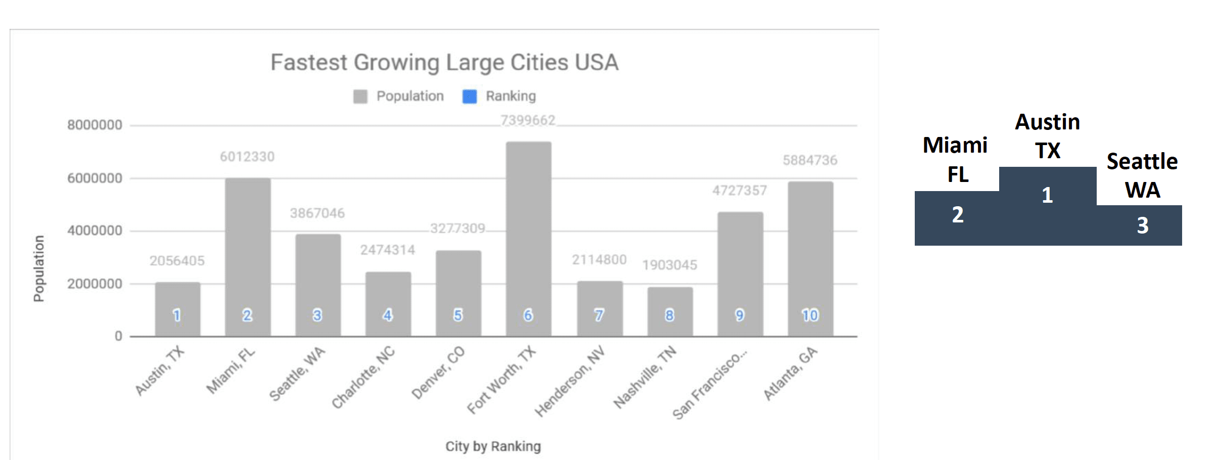 Quelle clientèle ciblée aux USA ?